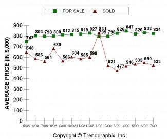EB 530 Avg Sales Price July