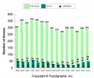 2009-06_for-sale-vs-sold-East-Bellevue
