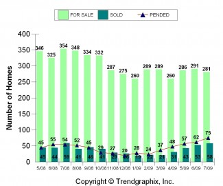 ES 530 For Sale Inv. vs Sold July