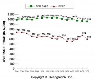 ES Avg. Sales Price July