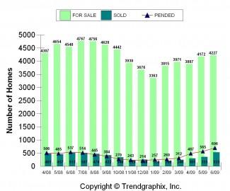 2009-06_for-sale-vs-sold-East-Side