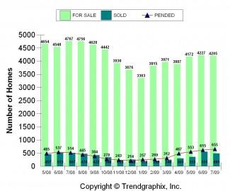 ES For Sale vd Sold Inv. July