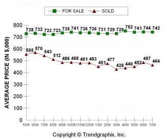 KC Avg. Sales Price July