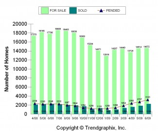 2009-06_for-sale-vs-sold-King-County