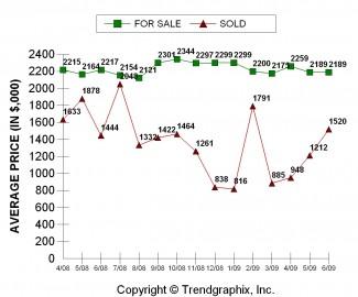 2009-06_for-sale-vs-sold-West-Bellevue