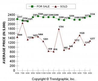 WB Avg. Sale Pr.
